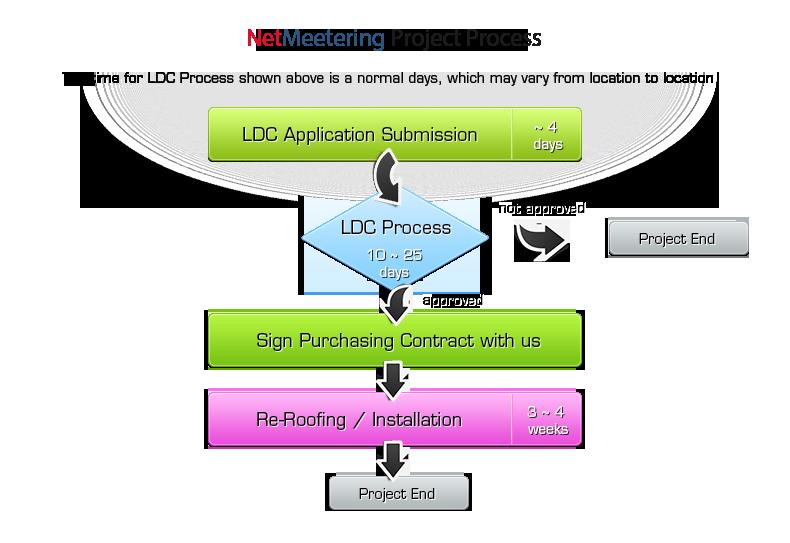 flow-chart_net-meetering